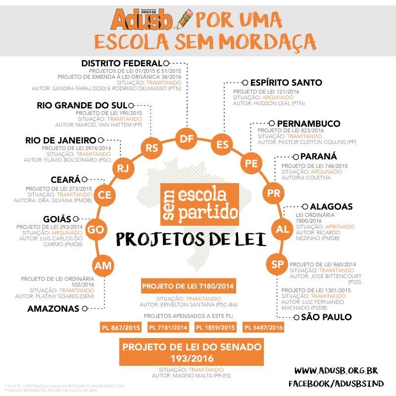 Escola Sem Partido: Conheça a situação dos projetos nos Estados