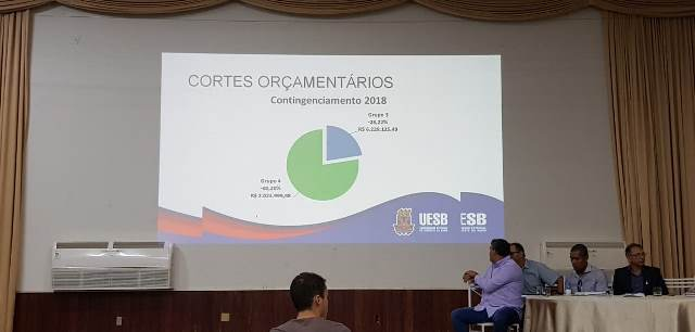 Rui Costa aumenta contingenciamento na Uesb e cortes passam de R$ 7,4 milhões