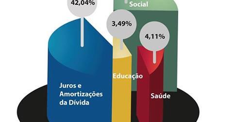 Governo privilegia dívida pública brasileira aos direitos sociais